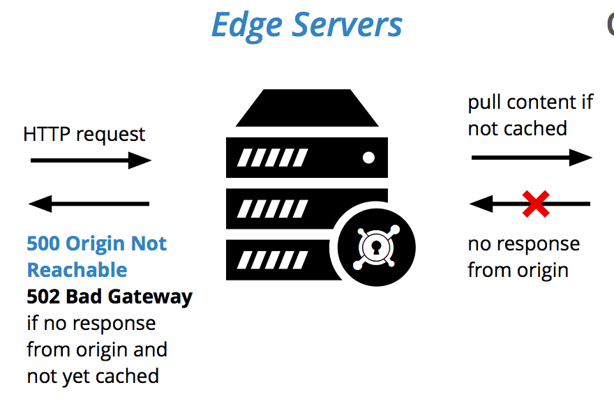 502 bad gateway 880x572 - What is 502 Bad Gateway error?